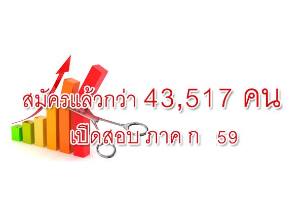 อัพเดท ยอดผู้สมัคร 43,517 คน จากจำนวน 500,000 คน 11 ศูนย์สอบ ( กพ ภาค ก 2559 )