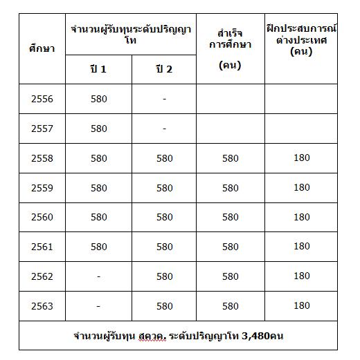 รับสมัครทุน สควค. ปี 2560 จบแล้วบรรจุครูทันที จำนวน 580 อัตรา