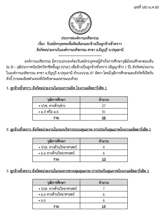 องค์การเภสัชกรรม รับสมัครลูกจ้างชั่วคราว จำนวน 81 อัตรา