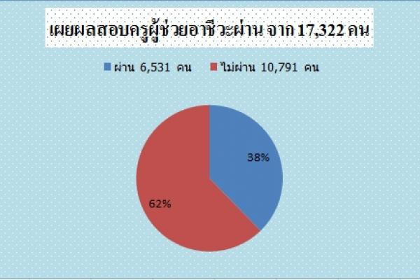 เผยผลสอบครูผู้ช่วยอาชีวะผ่าน 6,531 จาก 17,322 คน