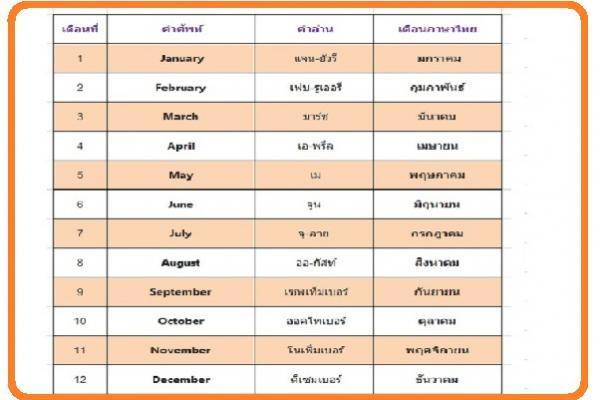 เดือน ภาษาไทย อังกฤษ 12 เดือน ภาษาไทย อังกฤษ พร้อมคำอ่าน