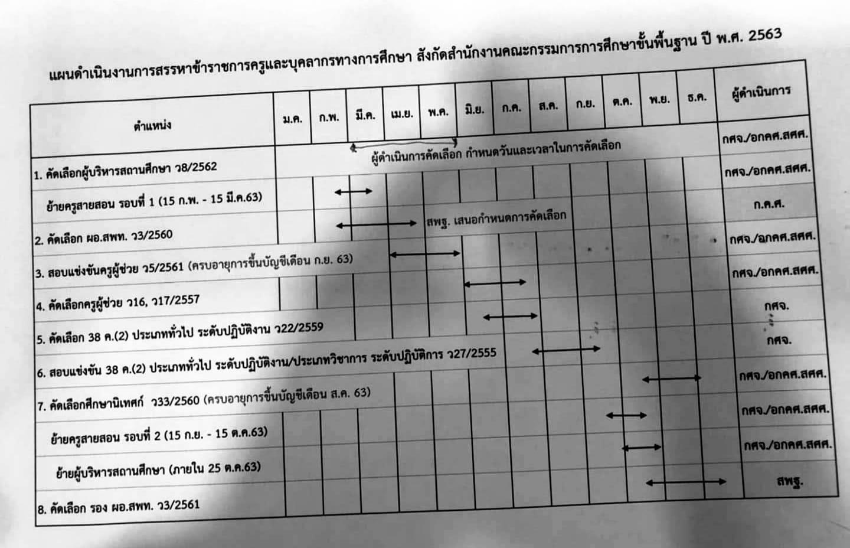 กำหนดการสอบครูผู้ช่วย รอบทั่วไป และรอบกรณีพิเศษ ปี 2563